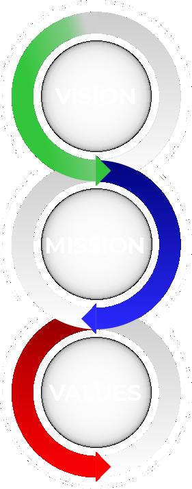 Vison Mission Values